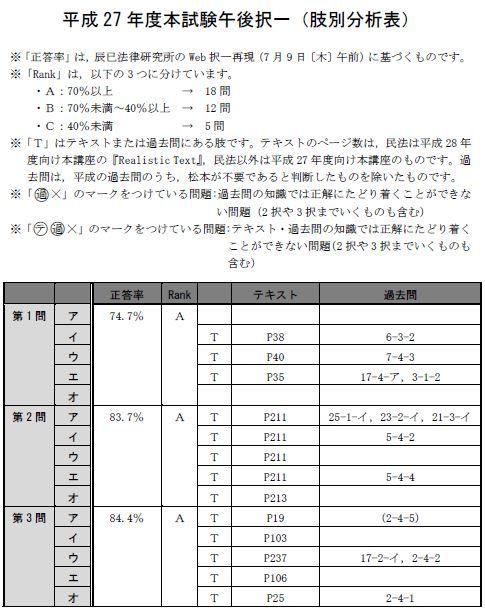 150716全肢(午後択一)分析表1