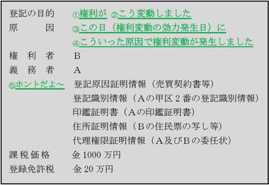 140908不動産登記法・申請書2