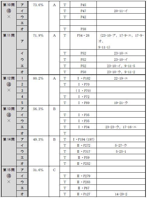 150716全肢(午後択一)分析表3