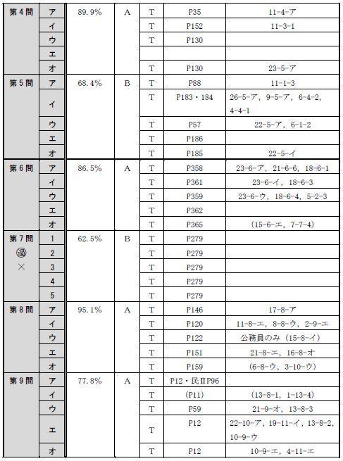 150716全肢(午後択一)分析表2