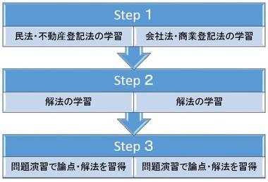 記述の学習順序を確認しましょう