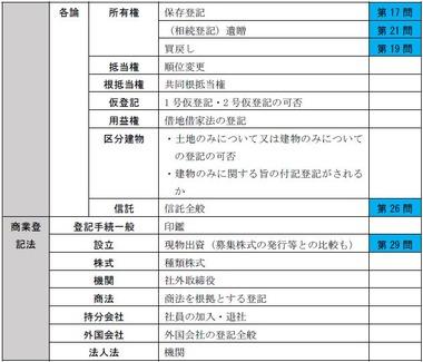 『本試験出題予想会』松本予想的中・午後択一2