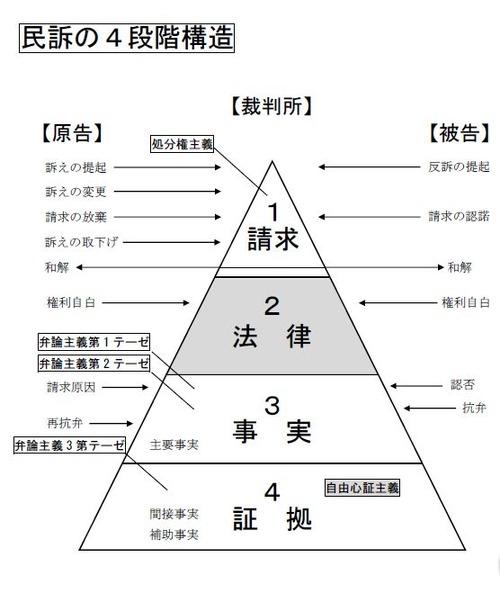 161226民事訴訟法の4段階構造