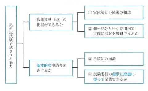 リアリスティック不動産登記法 記述式P13