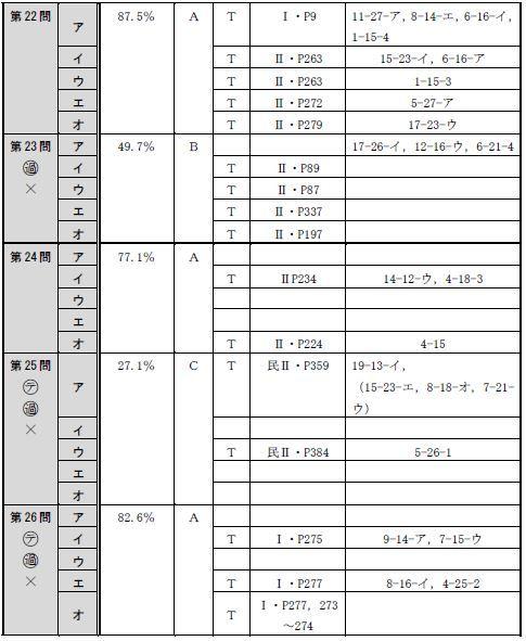 150804全肢(午後択一)分析表5