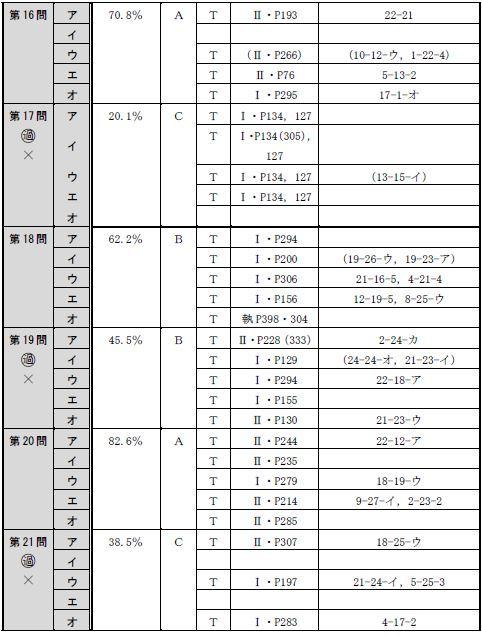 150716全肢(午後択一)分析表5
