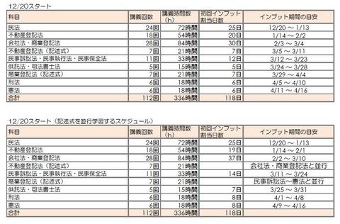 追っかけチャレンジコース・スケジュール(12/20)~