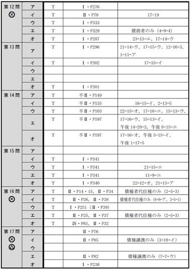 140714 肢別分析表(午前択一)3