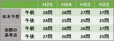 20140707基準点予想(平成25年度~平成22年度)