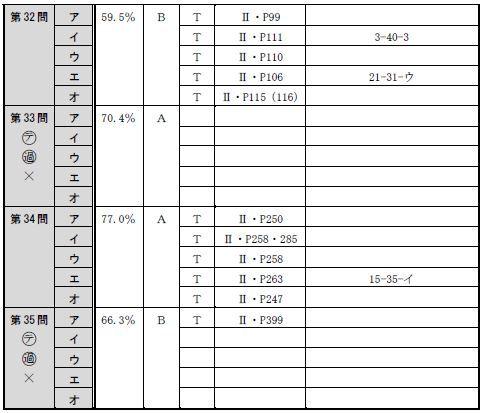 【追記あり】午前択一の全肢の分析表をアップします!平成27年度司法書士試験