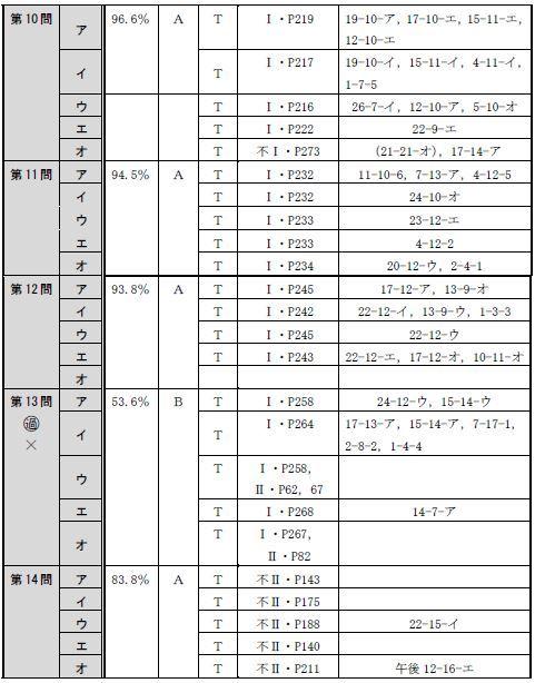 150715全肢(午前択一)分析表3