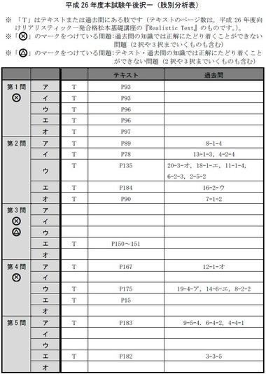 140716 肢別分析表(午後択一)1