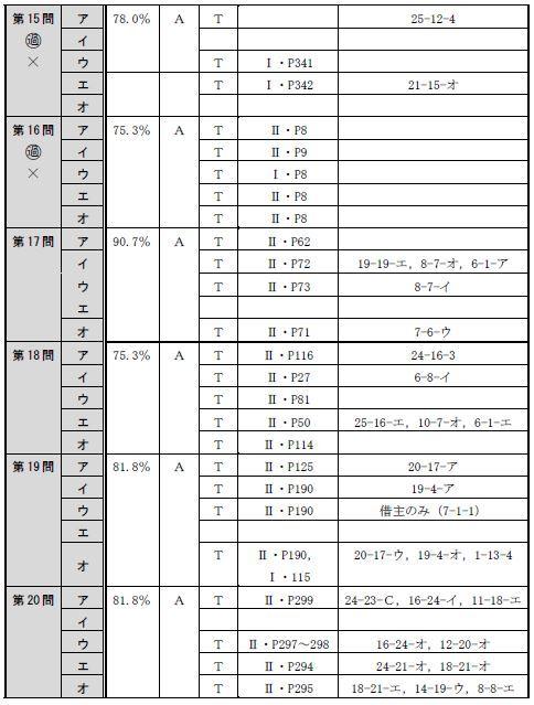 150715全肢(午前択一)分析表4