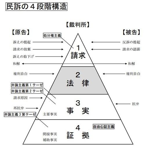 150218民訴の4段階構造