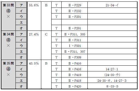 肢別分析表(午前択一)