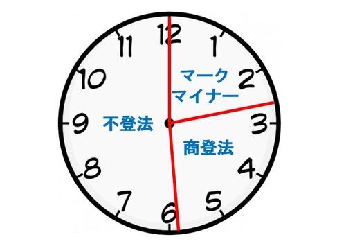 160416午後択一の時間配分