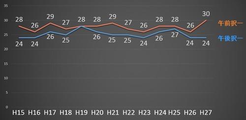 基準点発表を受け表やグラフのデータを掲載しておきました