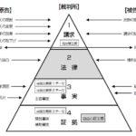 民事訴訟法の学習の4つのポイント―「用語」「イメージ」「手続のどの段階か」「4段階構造」
