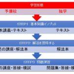 司法書士試験の記述の3Step学習法【保存版】