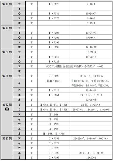 140716 肢別分析表(午後択一)4