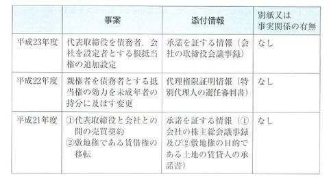 リアリスティック不動産登記法 記述式P97