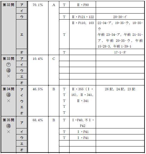 150716全肢(午後択一)分析表7