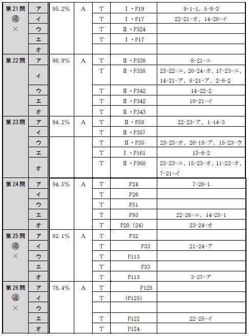 150715全肢(午前択一)分析表5