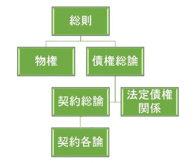 不動産登記法こそパンデクテン方式で(1)