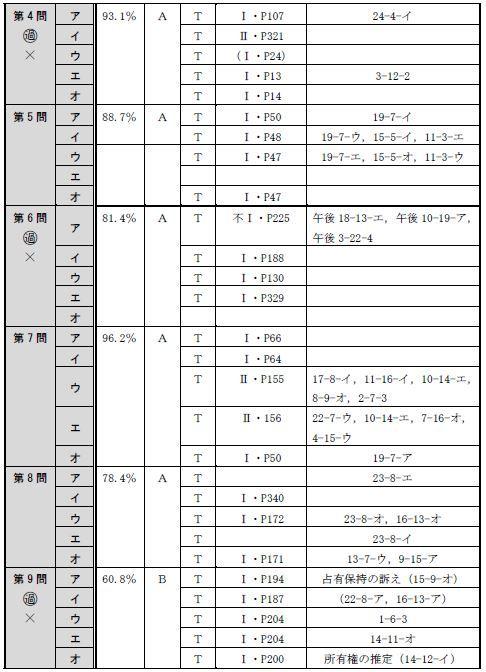 150715全肢(午前択一)分析表2