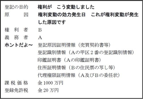 150825 『Realistic Text不動産登記法Ⅰ』P214