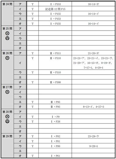 140716 肢別分析表(午後択一)5