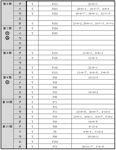 140716 肢別分析表(午後択一)2