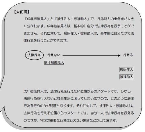 『Realistic Text 民法Ⅰ』P18