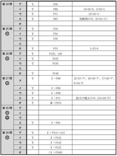 140714 肢別分析表(午前択一)5