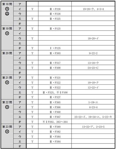140714 肢別分析表(午前択一)4