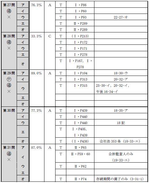 150715全肢(午前択一)分析表6