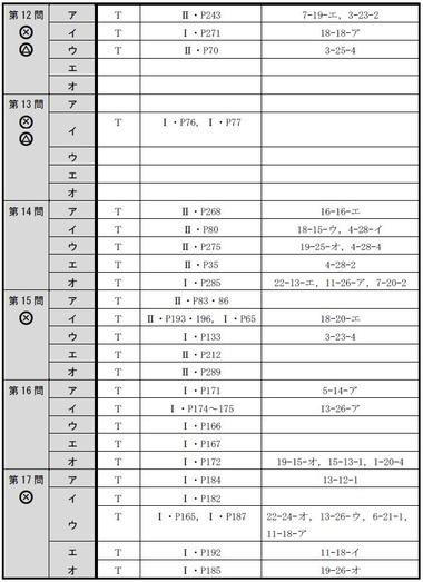 140716 肢別分析表(午後択一)3