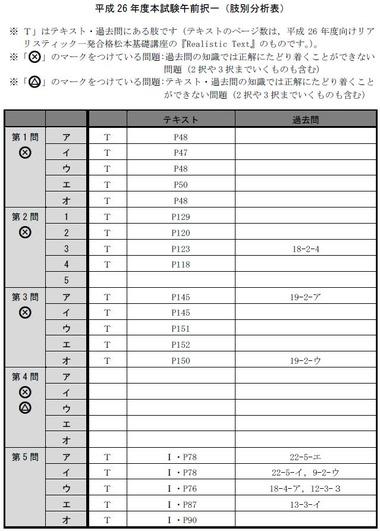 140714 肢別分析表(午前択一)1