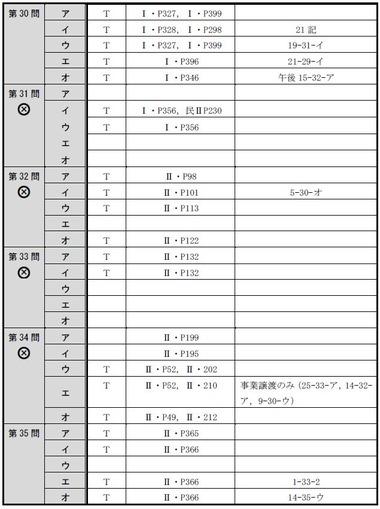 140714 肢別分析表(午前択一)6