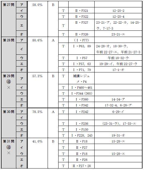 150716全肢(午後択一)分析表6