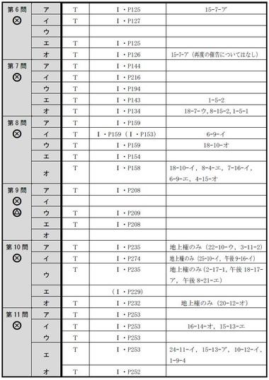 140714 肢別分析表(午前択一)2